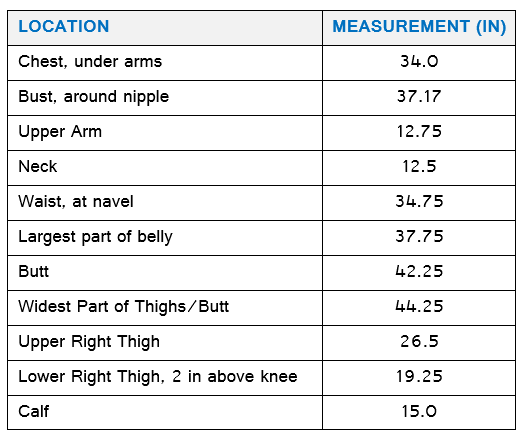 Initial Measurements